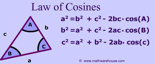Law of Cosines Formula and Picture