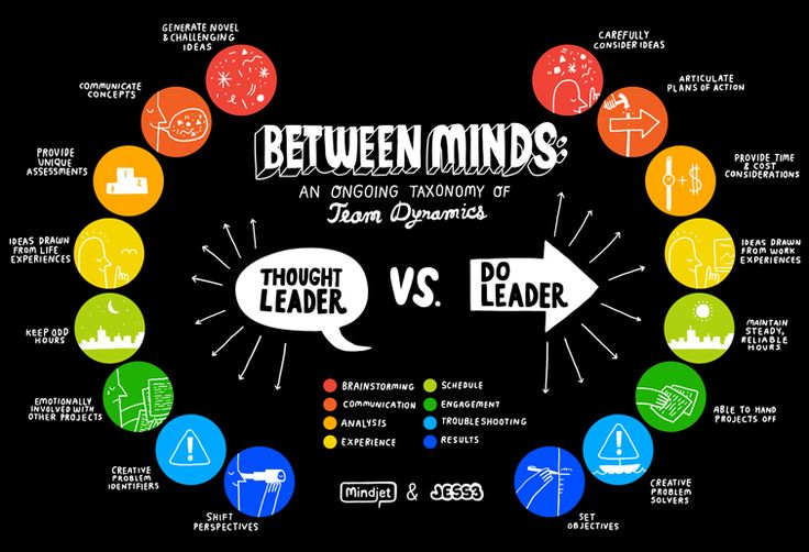Between Minds: An Ongoing Taxonomy of Team Dynamics. Thought Leader vs Do Leader #leadership #infographic