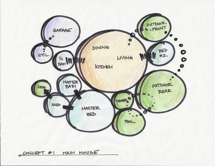 Architectural Bubble Diagram  #conceptualarchitecturalmodels Pinned by www.modlar.com