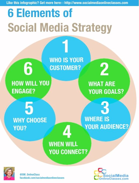 6 Elements of Social Media Strategy  #SoMe