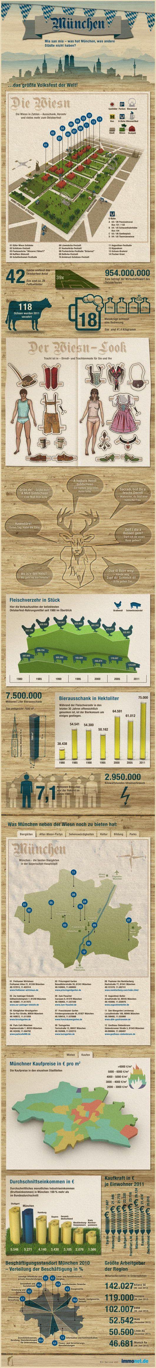 infografik-muenchen-oktoberfest-wiesn