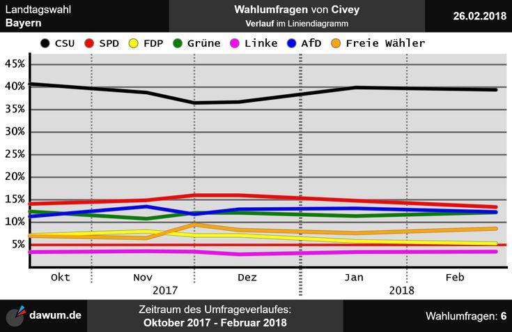 #Umfrageverlauf: #Wahlumfragen #Bayern #Civey (bis zum 26.02.18)   https://dawum.de/Bayern/Civey/2018-02-26/ | #Sonntagsfrage #Landtagswahl #Landtag #ltwby