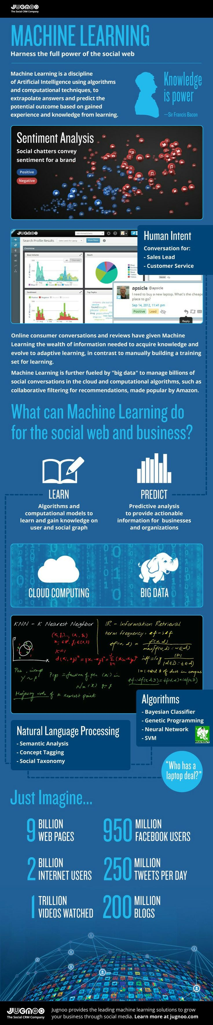Machine Learning Harness The Full Power Of