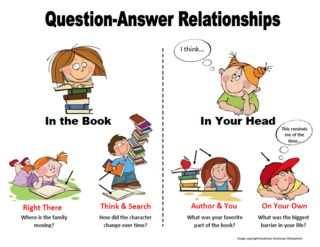 Question-Answer Relationships (QAR):  Website, Free Posters, Qar Strategies, Relationships Posters, Teaching Kids, Relationships Qar, Questions Answ Relationships, Answers Relationships, Qar Posters Image