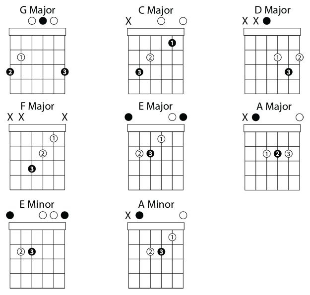 1000+ ideas about A Minor Guitar Chord on Pinterest | Minor scale ...