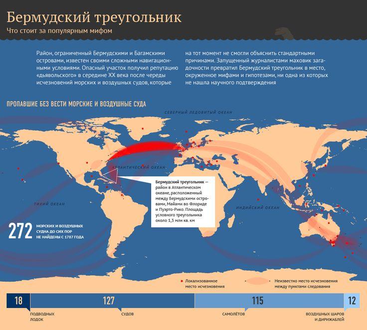 Бермудский треугольник. Только факты. Смотрите в инфографике существуют ли факты, подтверждающие существование природной аномалии в районе Бермудского треугольника.