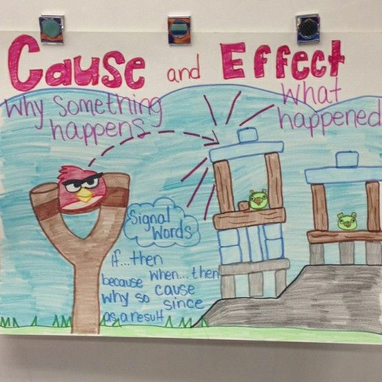 Cause and effect anchor chart. So timely and engaging! I am sure angry birds could be seen as relevant to many of my kids!