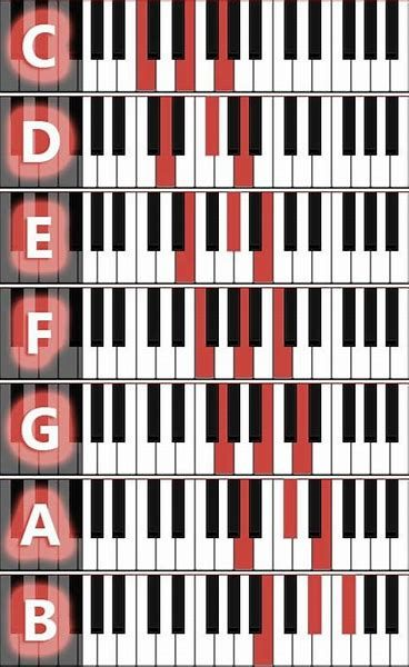 Major Chords On Piano – Meli S