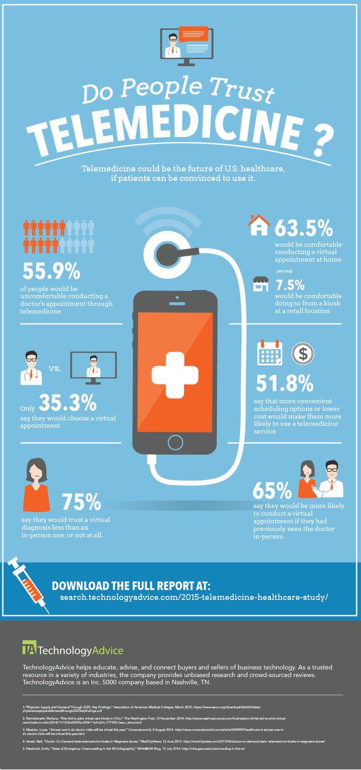 Do People Trust Telemedicine? (Infographic) Aug 2015