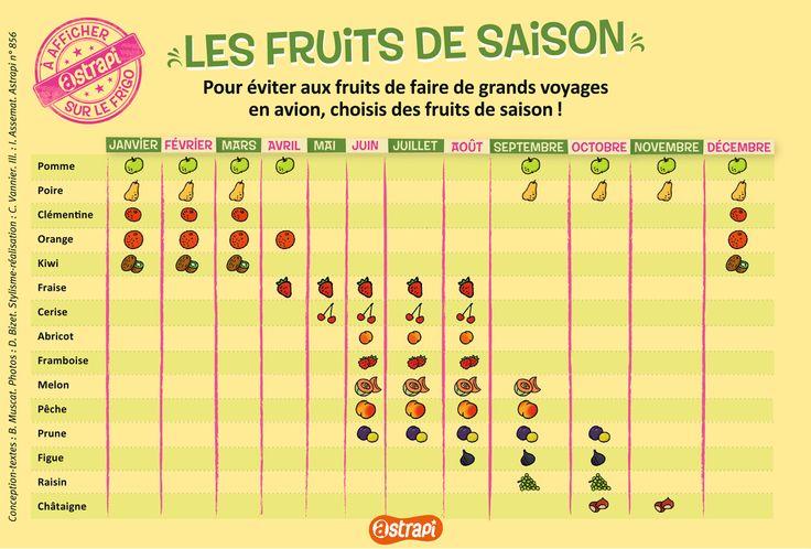Les fruits de saison : pour éviter aux fruits de faire de faire de grands voyages en avion, choisissez des fruits de saison !
