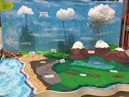 Resultado de imagen para maqueta ciclo del agua para niños de primaria