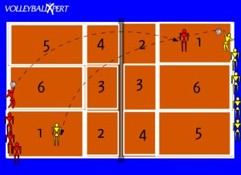 Around The World. This drill allows players to practice serving to all six zones of the court.