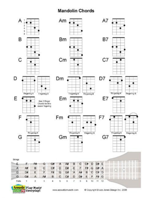 Free PDF Guitar, Mandolin, and Ukulele Chord and Music Charts : Ukulele, Music charts and Charts