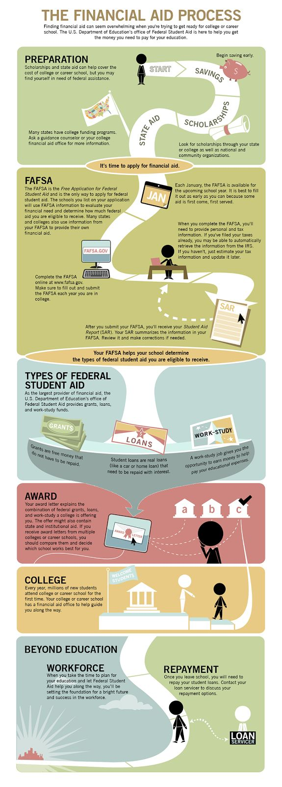 17 best images about infographics student paper this is a link to the federal student aid website and has all sorts of information on how to prepare for college such as a check list broken down