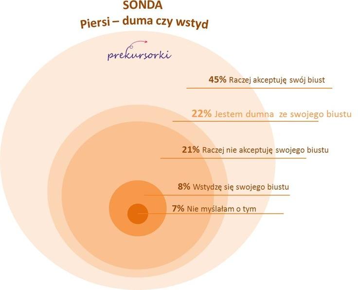 Wyniki SONDY - Piersi - duma czy wstyd?