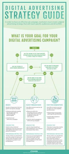 Flowchart: Choose the Right Digital Advertising Strategies & Campaign Metrics