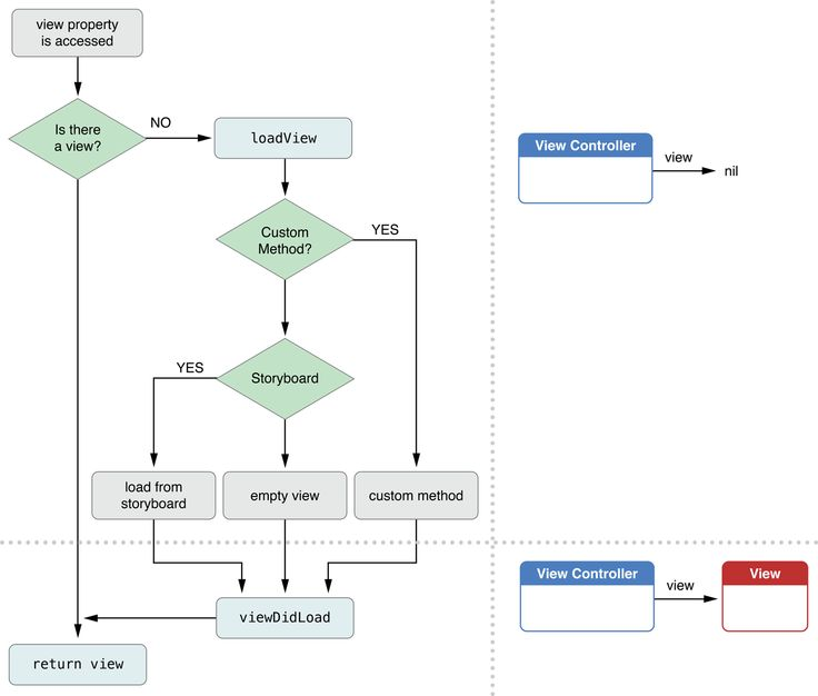 View Controller Programming Guide for iOS: Resource Management in View Controllers Figure 4-1  Loading a view into memory