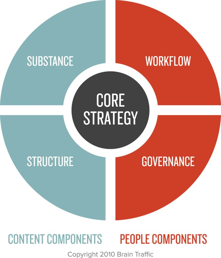 104 best Web design and content strategy ideas images on Pinterest - Components Marketing Plan