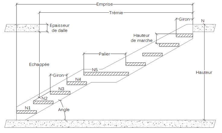 Les 25 meilleures id es de la cat gorie calcul escalier sur pinterest plan - Dimension escalier droit ...