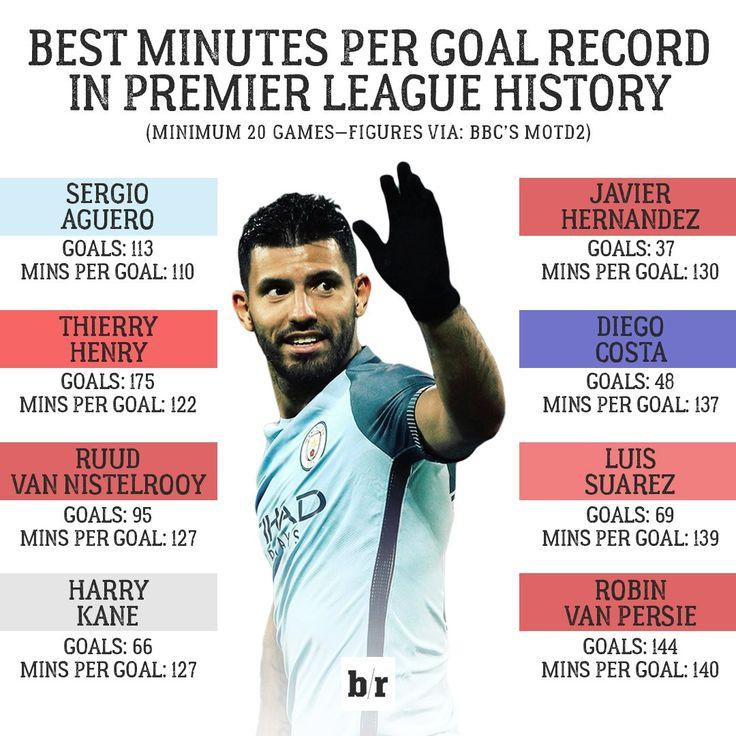 Premier Lig tarihinde, futbolcuların kaç dakikada bir gol attıklarını gösteren güzel bir çalışma.  Sergio Aguero bu alanda zirvede. 110 dakikada bir gol atıyor ve toplamda 113 gole ulaştı bile. 28.02.2017