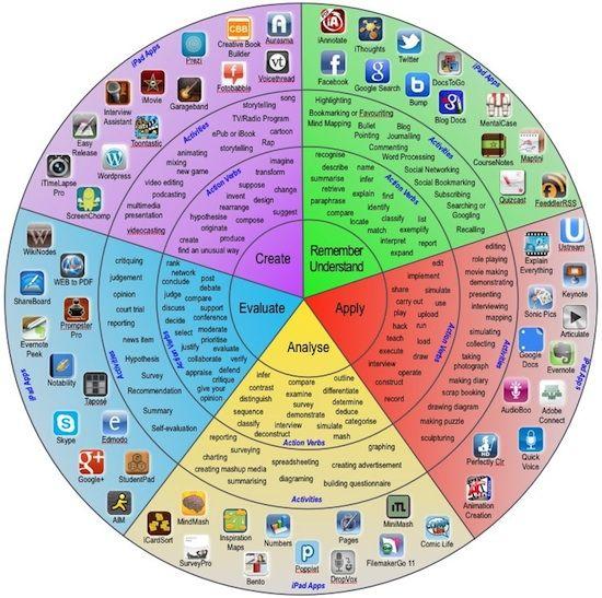 Interesante diagrama basado en la Taxonomía de Bloom relacionándolo con sus diferentes aplicaciones.