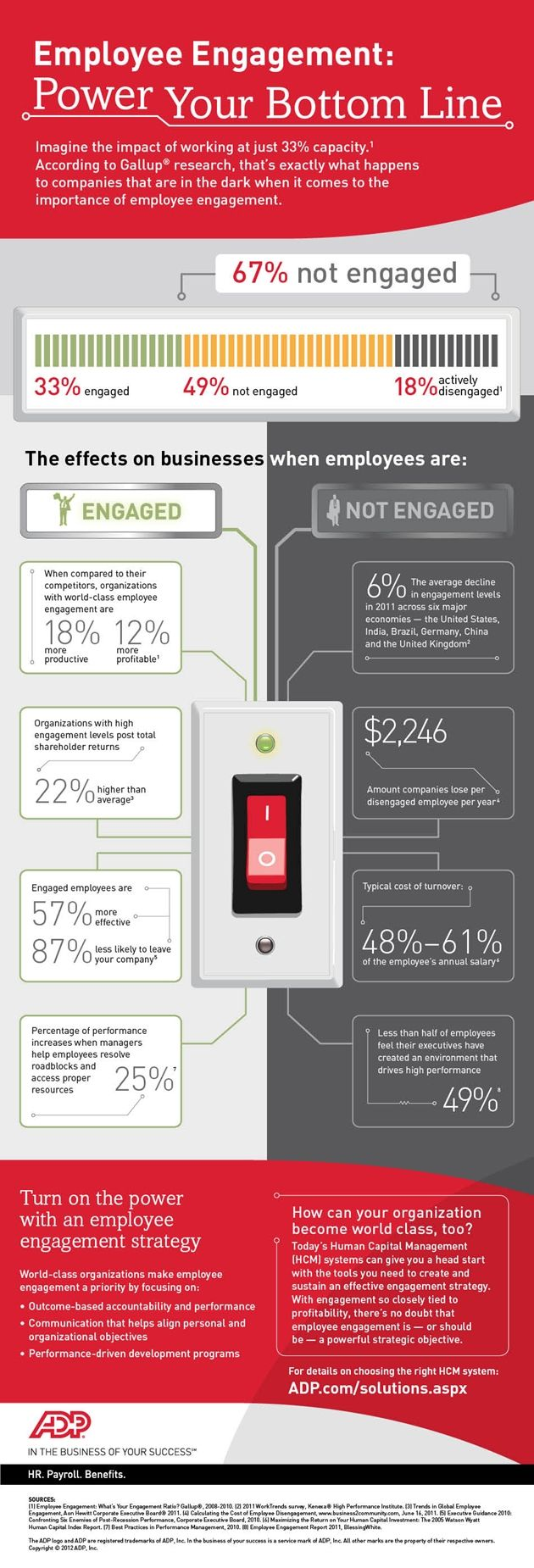 Power Your Bottom Line through Employee Engagement #infographic by @ADP #socialhr