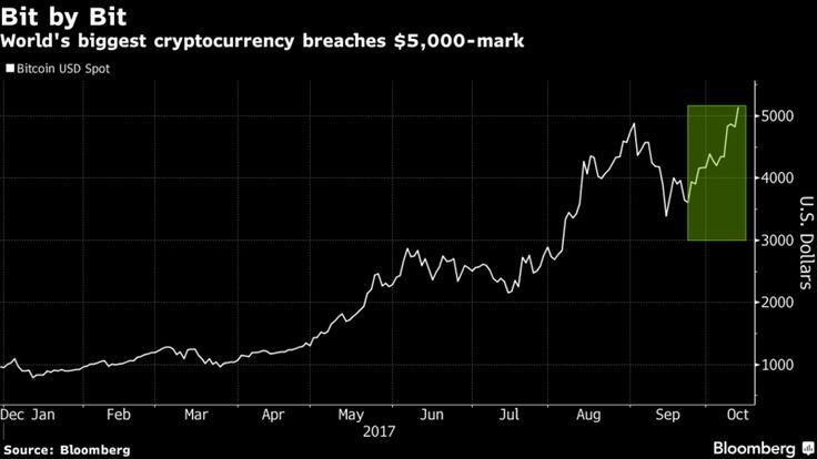 А вы в курсе, что биткоин преодолел новый психологический барьер и сейчас стоит уже $5200?