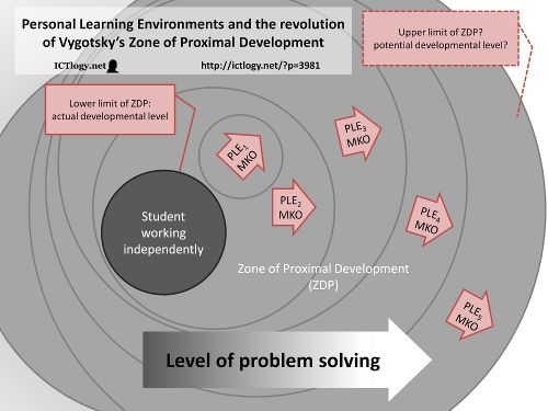 Vygotsky Classroom Design : Diagram personal learning environments and the revolution