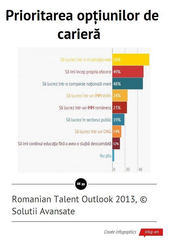 Elite Talent Outlook 2013