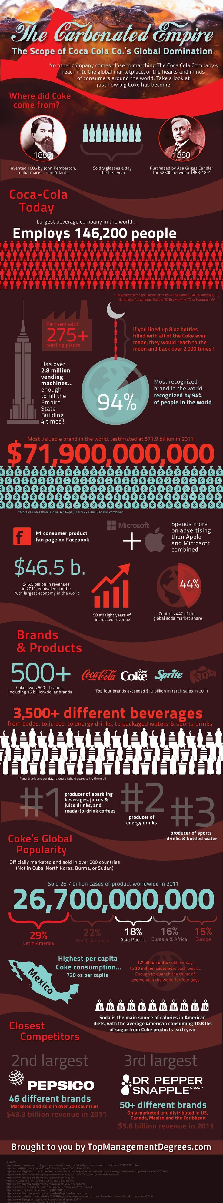 The Carbonated Empire: Coca Cola Co's Global Domination  Embed this infographic on your site!  Source: TopManagementDegrees.com      The Carbonated Empire: The Scope Coca Cola Co's Global Domination