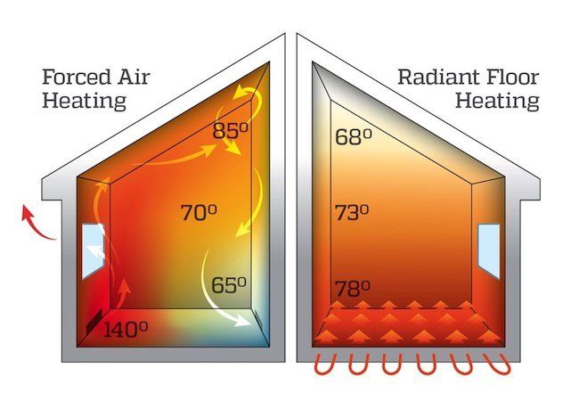 If you are in the market for a new heating system, be sure to consider the benefits of radiant heat vs. forced-air. Not only is radiant heat 30 percent more efficient, it also provides a more even, continuous level of warmth.