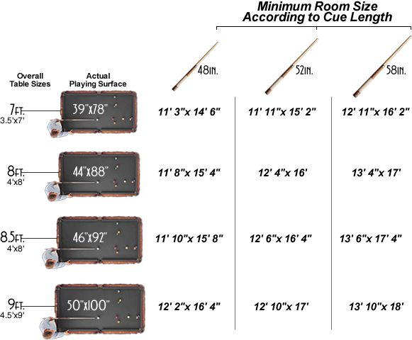 Room Size Chart - Sheridan Billiards | Colorado Pool Tables | Denver Pool Tables, Store, Sales, Service and Accessories in Denver, Boulder, Fort Collins and Colorado Springs