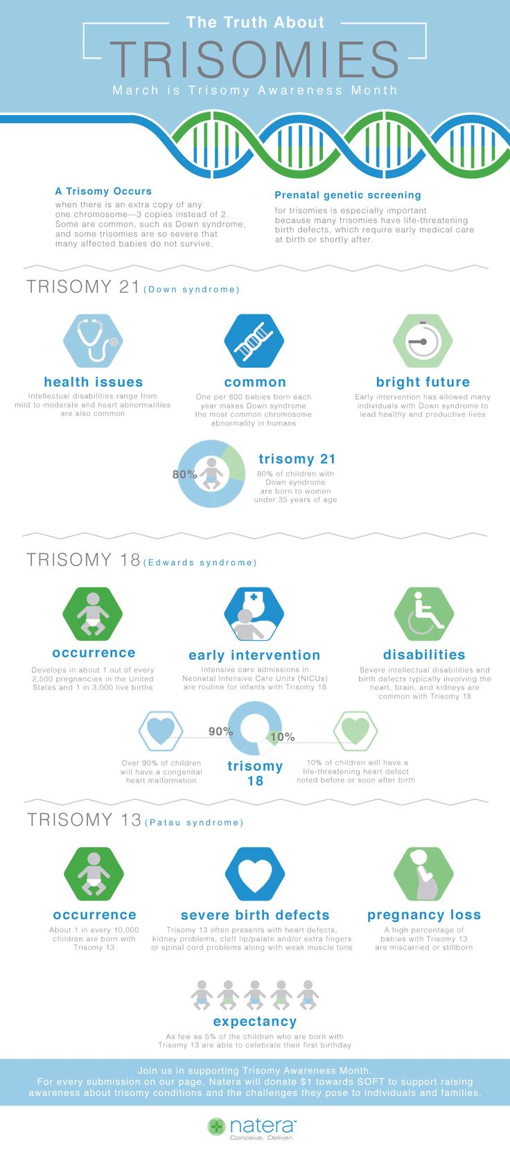 March is Trisomy Awareness Month. A trisomy occurs when there is an extra copy of any one chromosome—3 copies instead of 2. Some are common, such as Down syndrome, and some trisomies are so severe that affected babies often pass away before, or shortly after birth. Join us in educating parents about the important role prenatal genetic screening plays for trisomies which may have life-threatening birth defects that require additional testing during a pregnancy or early treatment at birth.