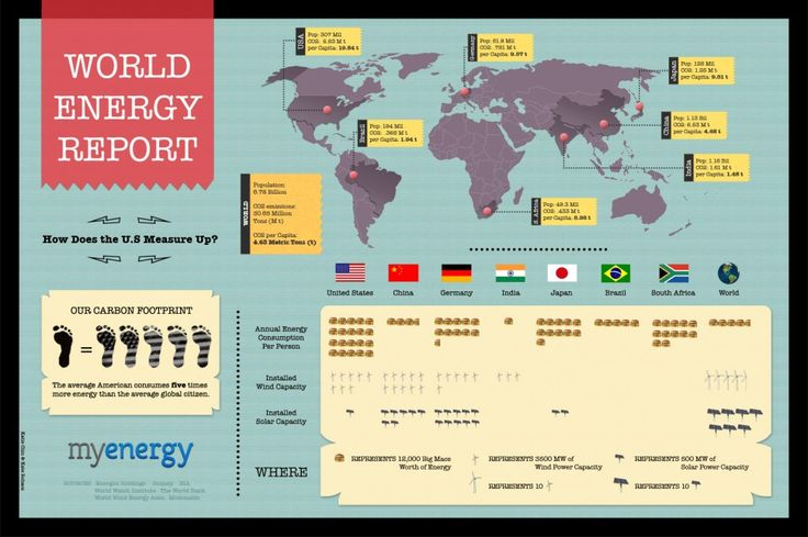 How Does American Energy Consumption Measure Globally: US comprises 5% of the the world's population, we consume 20% of the world's energy. Infographic