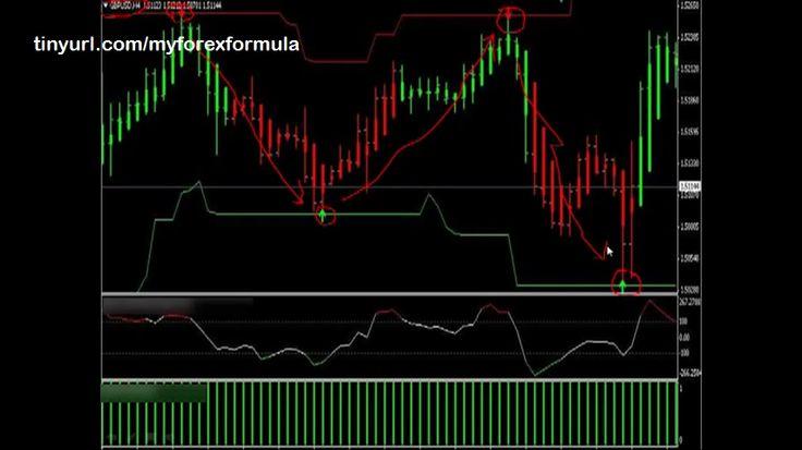 Easy Pips Formula tinyurl.c0m/myforexformula