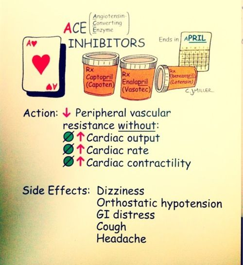 ACE Inhibitors for high blood pressure (HBP/HTN). Don't forget about the Beta-blockers, Calcium Channel blockers (CCB), Vasodilators, Diuretics, Alpha-Beta Blockers, ...