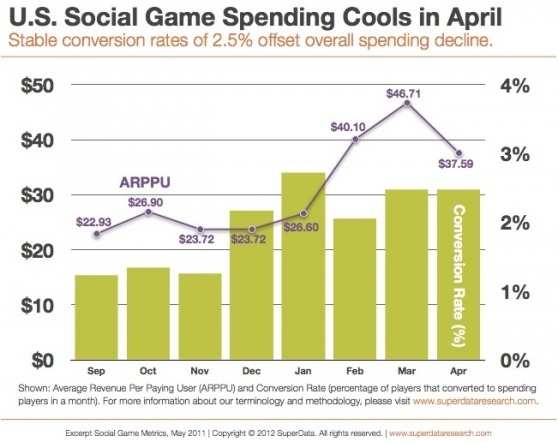 Conversion rates up, spending habits down among social gamers