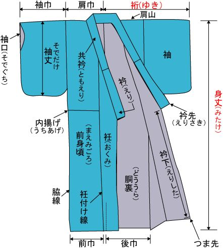 着物の各部名称