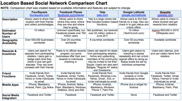 comparison of the social network and Visual size comparison about the most popular social networking app in 2018 and i would along with the top 15 most popular social networking sites.