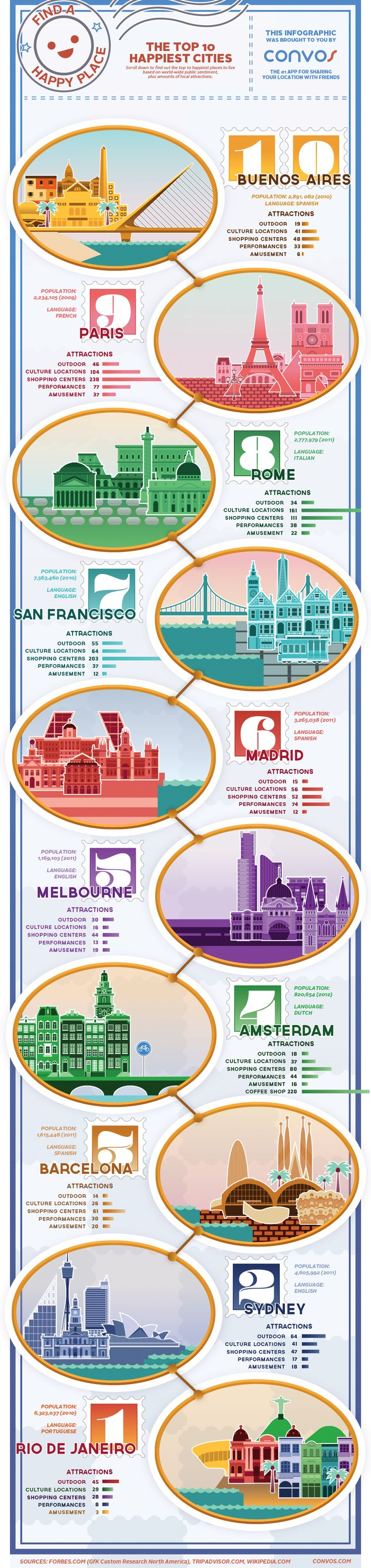 The top 10 happiest cities #infographic