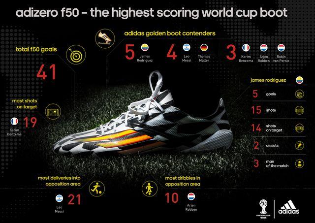 adidas adiZero F50 the Star in Brazil   World Soccer Shop