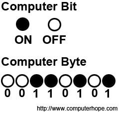 Full listing of how many bits, nibbles, bytes, kilobyte (KB), megabyte (MB), gigabyte (GB), etc. are in other computer capacities