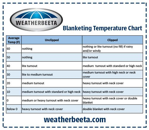 With The Winter Season Upon Equestrian Community Here Is A Helpful Blanket Temperature Chart