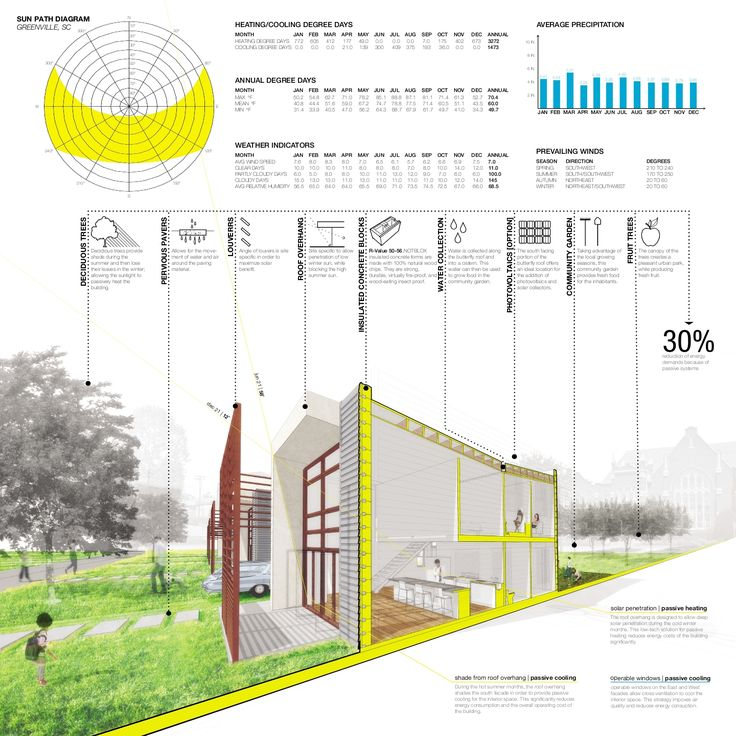 Sustainable Home Design Competition