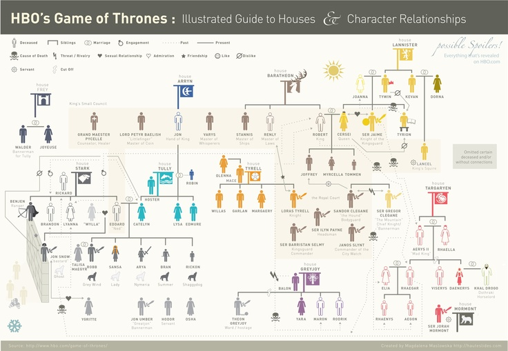 SPOILERS:  if you aren't caught up on Season 3.  A mostly current family tree of Game of Thrones.  I fixed this up from the Season One opening Family Tree.  There are definitely characters and relationships missing, I was just focused on getting the main characters on the map (and dead or alive).  If you see any edits, let me know!