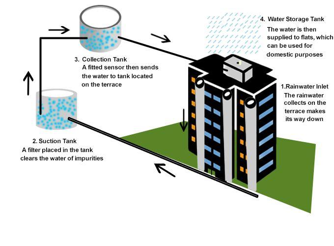 rainwater harvesting in india pdf