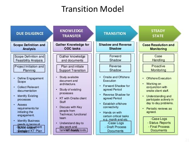 Image Result For Software Transition Plan How To Plan Business