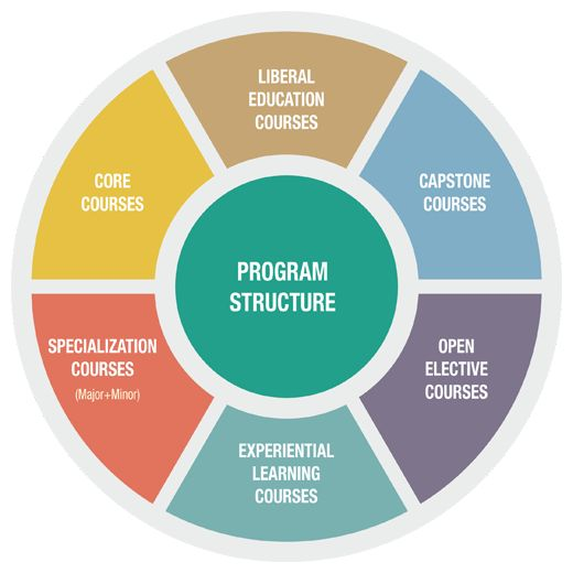 Structure of the Programmme MBA offered by BUiD (British University in Dubai) in Dubai, UAE.