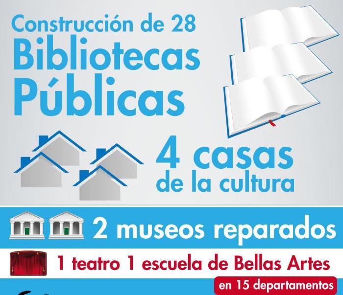 Construcción de 28 bibliotecas públicas y 4 casas de la cultura; 2 museos reparados, 1 teatro y 1 Escuela de Bellas Artes en 15 departamentos.