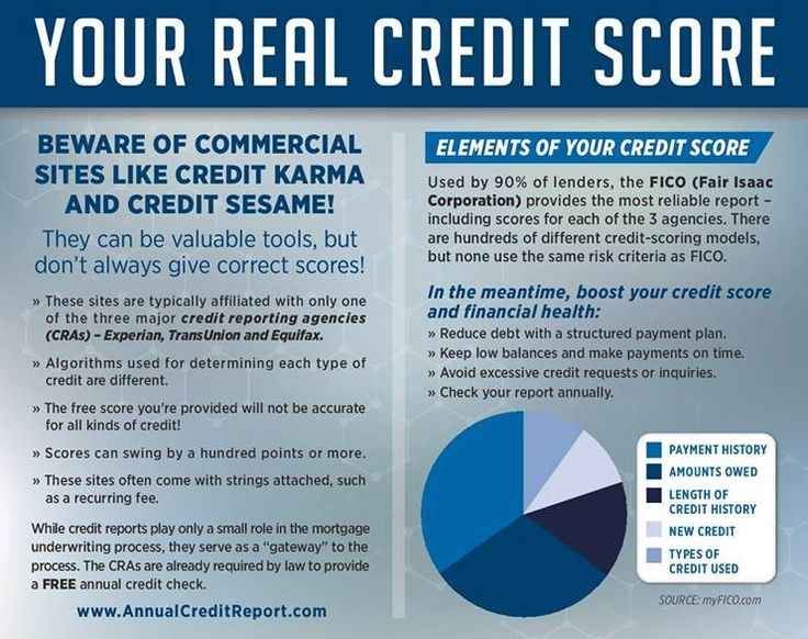 The Basics Of Credit Scores For Kentucky Home Buyers And Home